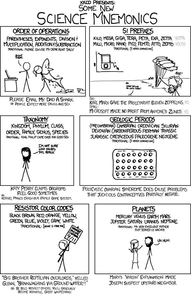 Mnemonics for Study (2nd ed.) | Mempowered