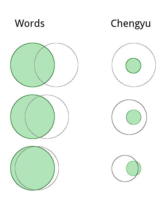 Learning Chengyu