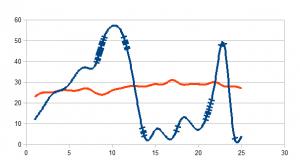altitude curve