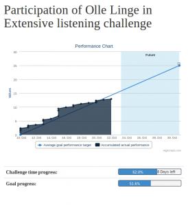 listeningprogressoct