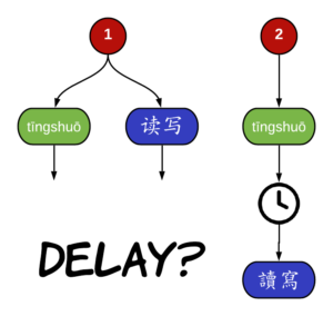 Should you learn to speak Chinese before you learn Chinese characters?